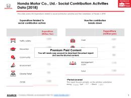 Honda Motor Co Ltd Social Contribution Activities Data 2018