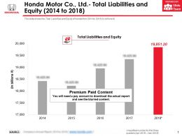 Honda Motor Co Ltd Total Assets 2014-2018