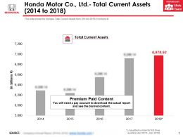 Honda Motor Co Ltd Total Current Assets 2014-2018