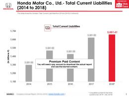 Honda Motor Co Ltd Total Current Liabilities 2014-2018