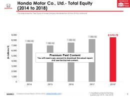 Honda Motor Co Ltd Total Equity 2014-2018