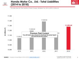 Honda Motor Co Ltd Total Liabilities 2014-2018