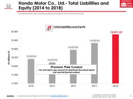 Honda Motor Co Ltd Total Liabilities And Equity 2014-2018
