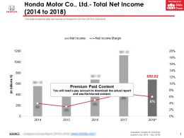 Honda Motor Co Ltd Total Net Income 2014-2018