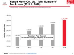 Honda Motor Co Ltd Total Number Of Employees 2014-2018