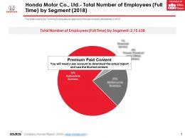 Honda Motor Co Ltd Total Number Of Employees Full Time By Segment 2018