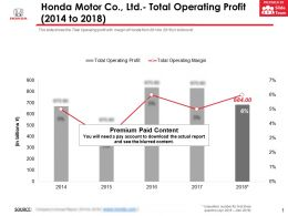 Honda Motor Co Ltd Total Operating Profit 2014-2018