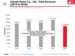 Honda Motor Co Ltd Total Revenue 2014-2018