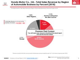 Honda Motor Co Ltd Total Sales Revenue By Region Of Automobile Business By Percent 2018
