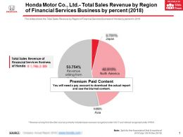 Honda Motor Co Ltd Total Sales Revenue By Region Of Financial Services Business By Percent 2018