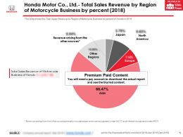 Honda Motor Co Ltd Total Sales Revenue By Region Of Motorcycle Business By Percent 2018