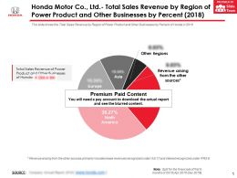 Honda Motor Co Ltd Total Sales Revenue By Region Of Power Product And Other Businesses By Percent 2018
