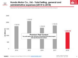 Honda Motor Co Ltd Total Selling General And Administrative Expenses 2014-2018