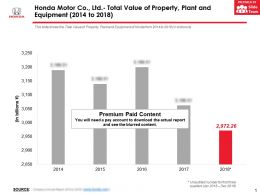 Honda Motor Co Ltd Total Value Of Property Plant And Equipment 2014-2018