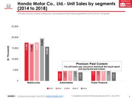 Honda Motor Co Ltd Unit Sales By Segments 2014-2018