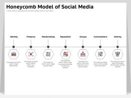 Honeycomb Model Of Social Media Relationships Ppt Powerpoint Presentation Example 2015