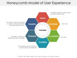 Honeycomb Model Of User Experience