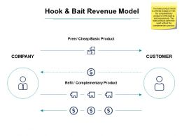 Hook And Bait Revenue Model Ppt Powerpoint Presentation Styles