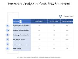 Horizontal Analysis Of Cash Flow Statement