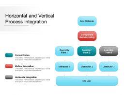 Horizontal And Vertical Process Integration