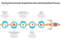 Horizontal Customer Acquisition And Lead Generation Process