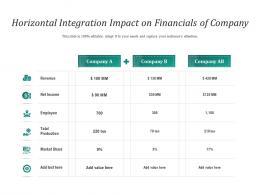 Horizontal Integration Impact On Financials Of Company