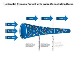 Horizontal Process Funnel With Noise Cancellation Gates