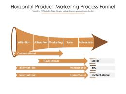 Horizontal Product Marketing Process Funnel