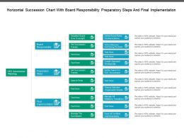 Horizontal Succession Chart With Board Responsibility Preparatory Steps And Final Implementation