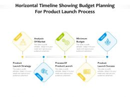 Horizontal Timeline Showing Budget Planning For Product Launch Process