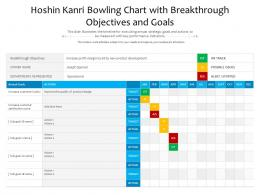 Hoshin Kanri Bowling Chart With Breakthrough Objectives And Goals