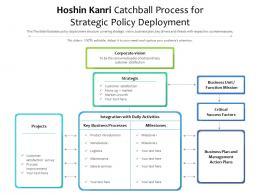 Hoshin Kanri Catchball Process For Strategic Policy Deployment
