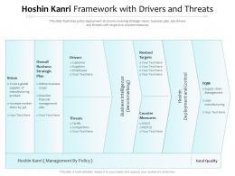 Hoshin Kanri Framework With Drivers And Threats