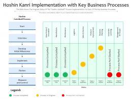 Hoshin Kanri Implementation With Key Business Processes