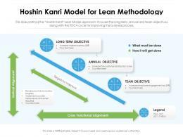 Hoshin Kanri Model For Lean Methodology