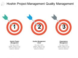 Hoshin Project Management Quality Management Circle Expectations Management Cpb
