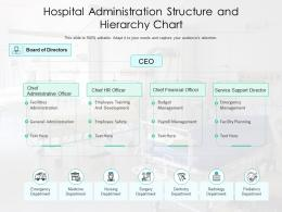 Hospital Administration Structure And Hierarchy Chart