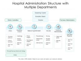 Hospital Administration Structure With Multiple Departments