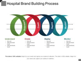 Hospital Brand Building Process Example Of Ppt