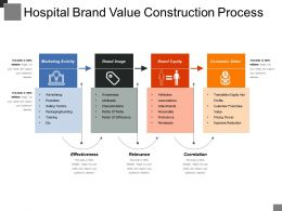 Hospital Brand Value Construction Process Sample Of Ppt