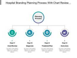 Hospital Branding Planning Process With Chart Review Diagnosis Treatment Plan And Outcomes