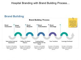 Hospital Branding With Brand Building Process With Assessment Blueprint And Culturalization