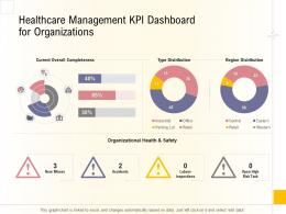 Hospital Business Plan Healthcare Management KPI Dashboard For Organizations Ppt Layouts