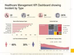 Hospital Business Plan Healthcare Management KPI Dashboard Showing Incident By Type Ppt Deck