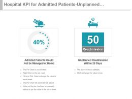 Hospital Kpi For Admitted Patients Unplanned Readmission Within 28 Days Presentation Slide