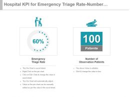 Hospital Kpi For Emergency Triage Rate Number Of Observation Patients Presentation Slide