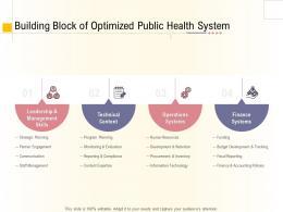 Hospital Management Business Plan Building Block Of Optimized Public Health System Ppt Pictures Ideas