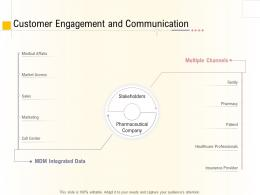 Hospital Management Business Plan Customer Engagement And Communication Ppt Pictures