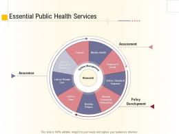 Hospital Management Business Plan Essential Public Health Services Ppt Powerpoint Aids