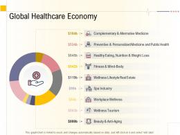 Hospital Management Business Plan Global Healthcare Economy Ppt Infographics